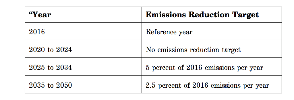 emissions-reduction-target-table-2019