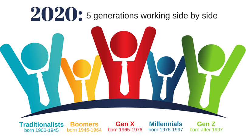 Phoenix Section Oct 8 Program Meeting-  5 Generations: Learning, Working and Succeeding Together 2338