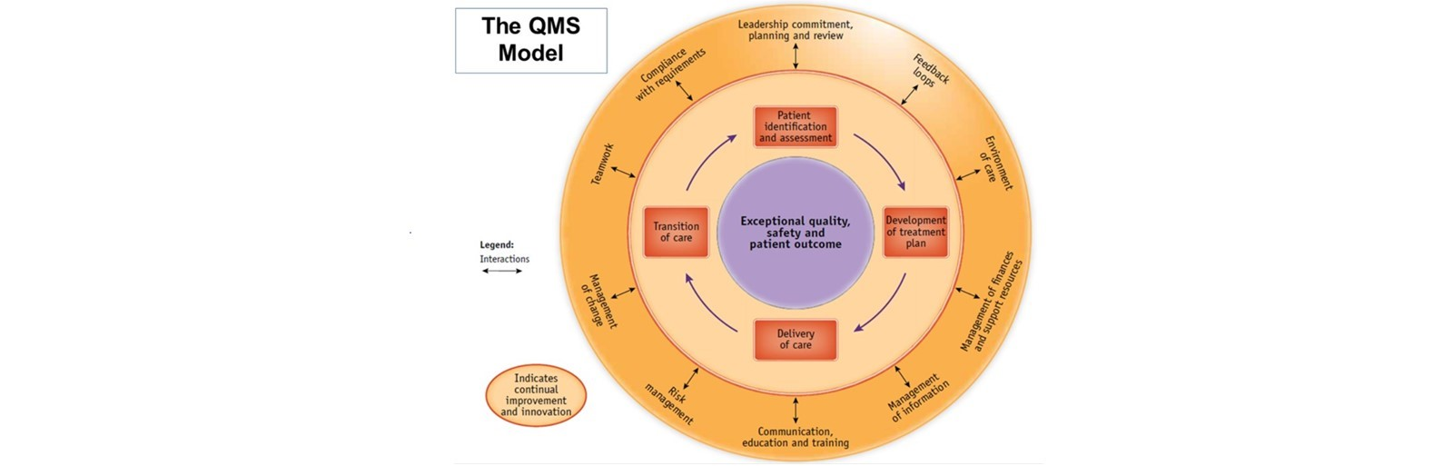 VT ASQ Presents a FREE Webinar:  A QMS Model for Healthcare: Integrating the Best of Multiple Quality System Models 2485