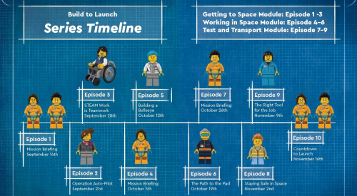 New Resources For #BuildtoLaunch - Download The Engineering Design Notebook & LEGO® Space Team Cards 154