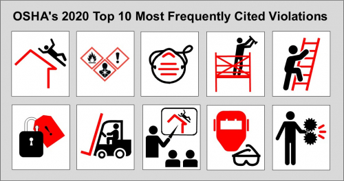 OSHA  Top 10 Violations 368